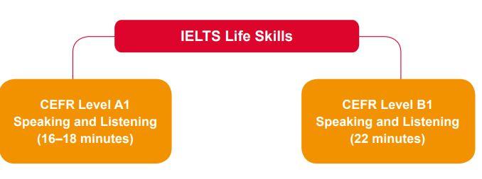 IELTS life skills a1 speaking topics 2021